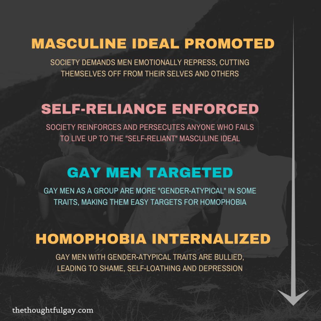 gay internalized homophobia